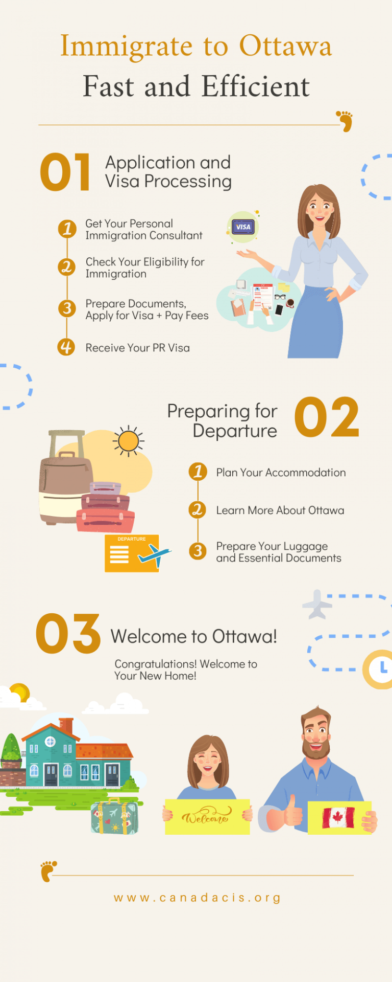 Infographic of steps on how to immigrate to Ottawa