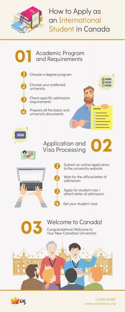 Infographic on Studying in Canada